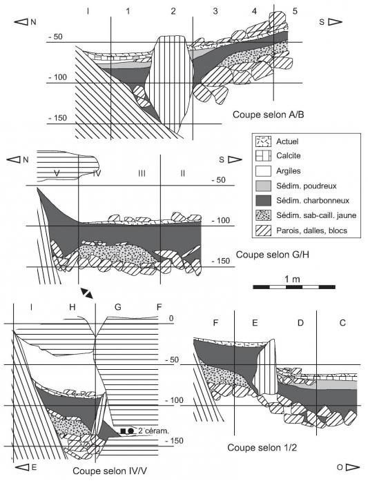 plomb 210 sédiments datant