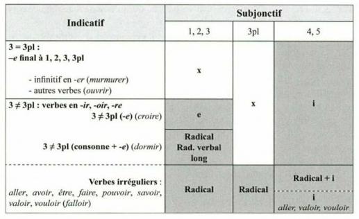Le Verbe Morphologie Du Verbe Au Subjonctif Recherches Linguistiques Et Manuels Scolaires Artois Presses Universite