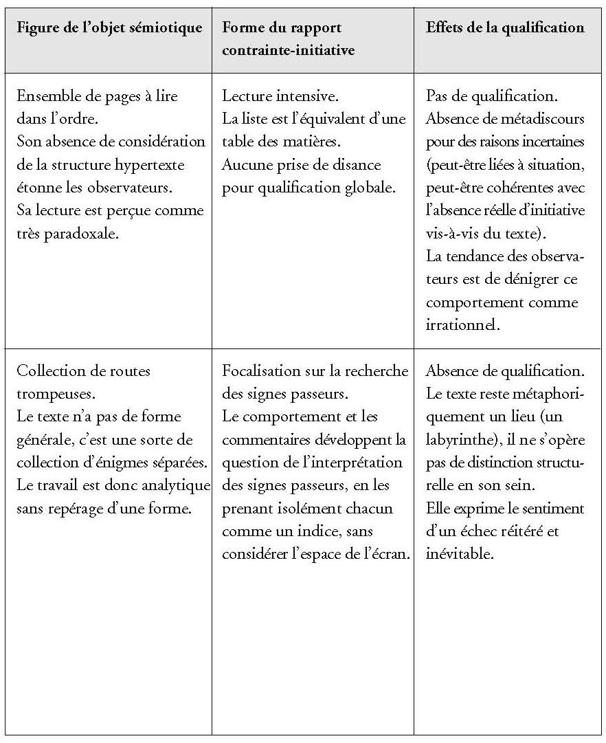 Lire écrire Récrire Annexe I Figures De Relation Au