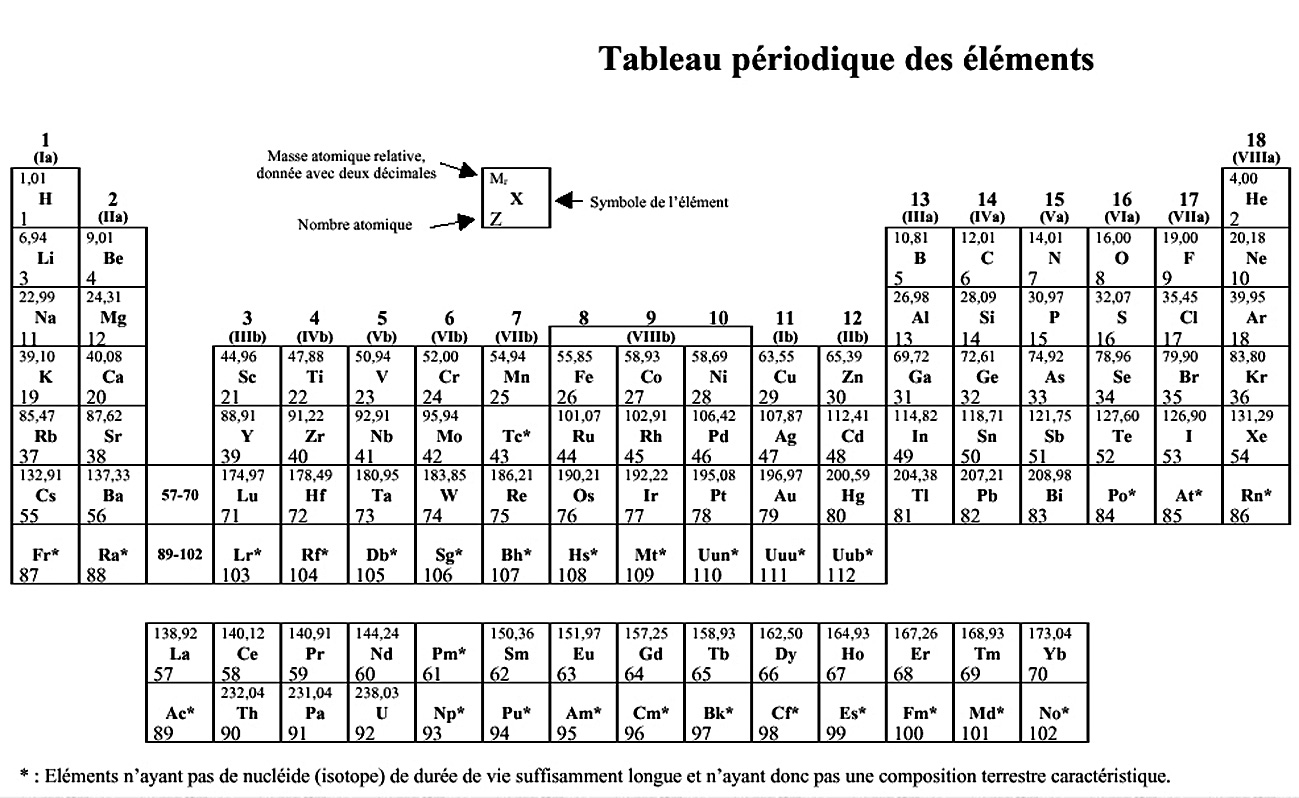 Tableau periodique des elements simple for I tableau periodique