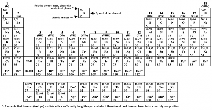 Periodic table o level image collections periodic table of periodic table o level images periodic table of elements list urtaz Image collections