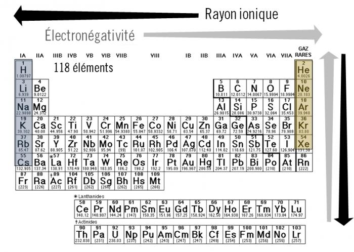 Chimie du solide et nergie exemples et avenir d une for L tableau periodique en hebreu