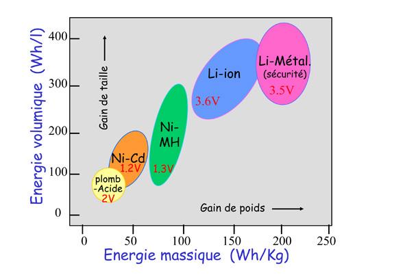 L'énergieStockage L Électrochimique Durable Développement Et 8Xk0POnw