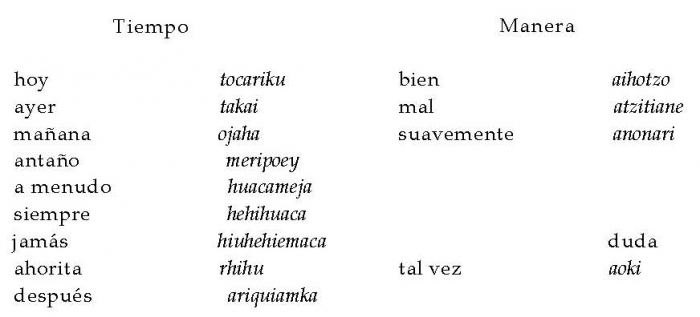 Lenguas indígenas de América - Wikipedia, la enciclopedia