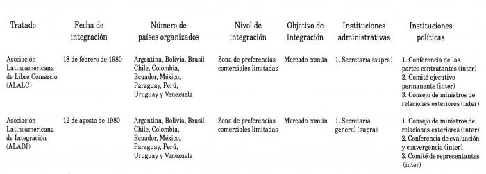 america latina caracteristicas generales de la - photo#19