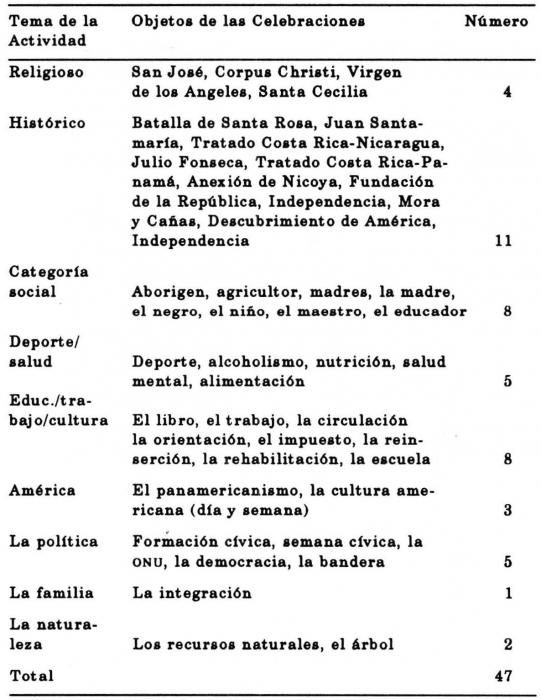 Cuadro 6. ACTIVIDADES CÍVICAS DE UNA ESCUELA PRIMARIA COSTARRICENSE
