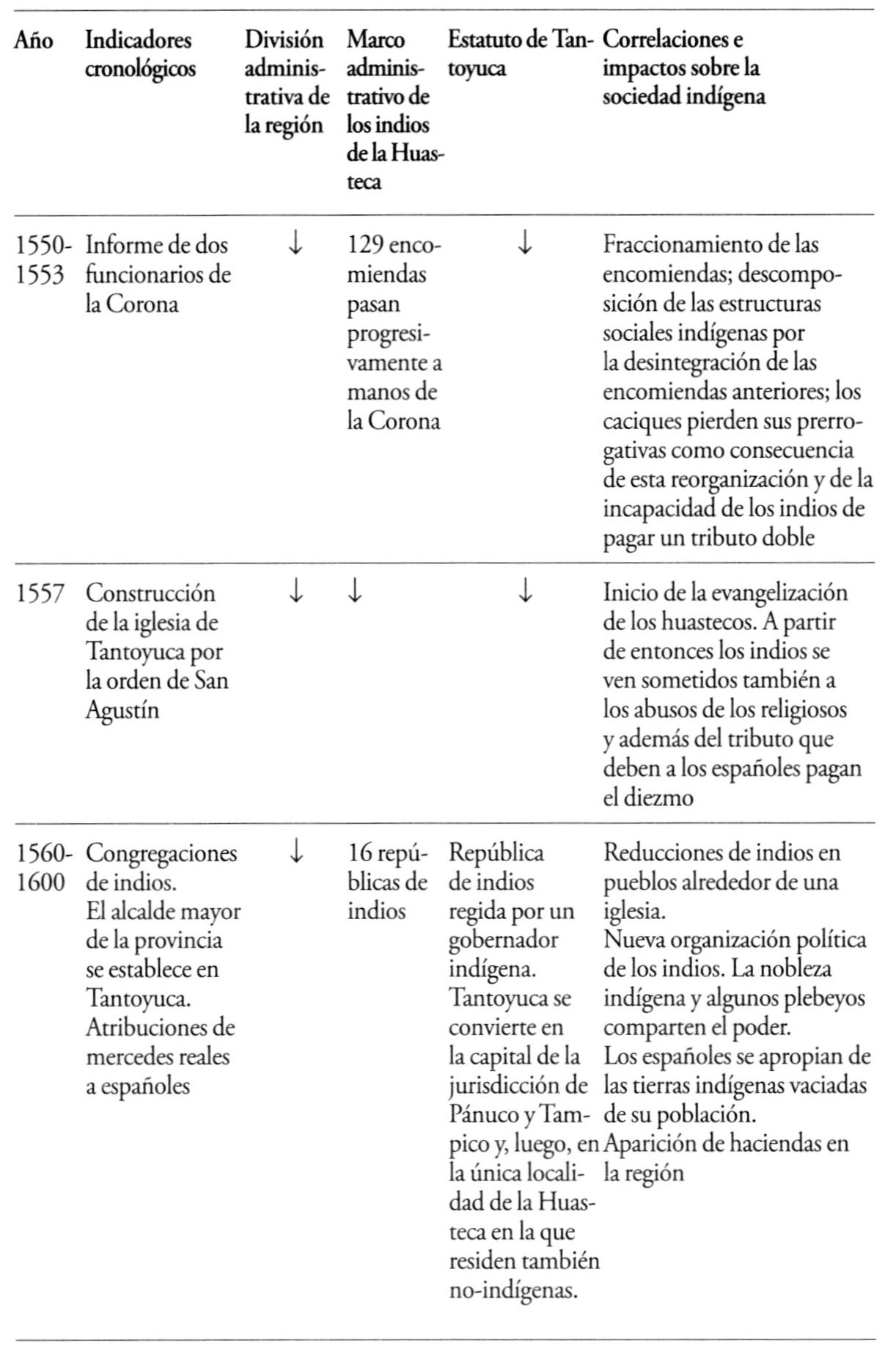 Huastecos a pesar de todo - Capítulo IV. Tiempos de reformas ...