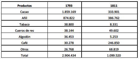 Cuadro II: Productos exportados en La Guaira (Valor en pesos)