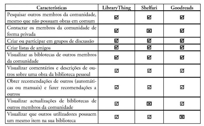 Bibliotecas para a vida ii livros leituras e redes sociais quadro iii a ocorrncia das caractersticas sociais comunicao fandeluxe Images
