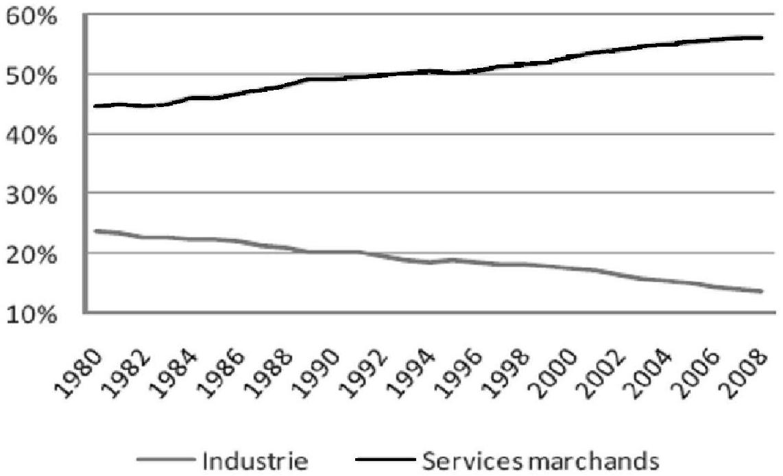 8a3ca1087f9 L aide au retour à l emploi - Regard historique sur le marché du ...