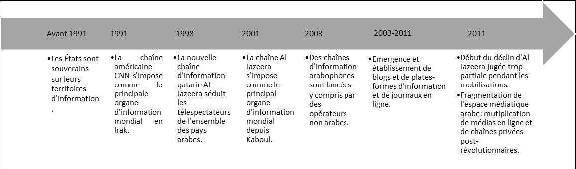 GRATUIT 2011 DOSTOUR TÉLÉCHARGER MAROCAIN