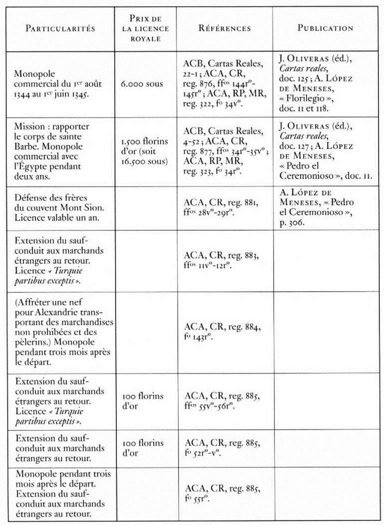 Méthodes de datation au radiocarbone
