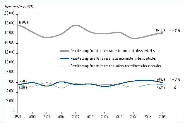 Retraites Des Salaries Intermittents Des Spectacles