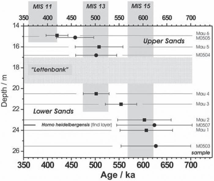 long âge isotope datant court sur la crédibilité
