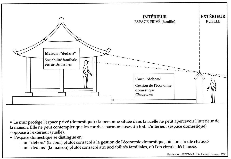 Maison Japonaise Traditionnelle Construire séoul, ville géante, cités radieuses - chapitre 6. en quoi l