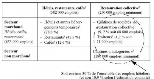 Le cuisinier nostalgique chapitre ii restauration et for Emploi agent restauration collective