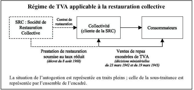 Le Cuisinier Nostalgique Chapitre Ii Restauration Et Emplois De