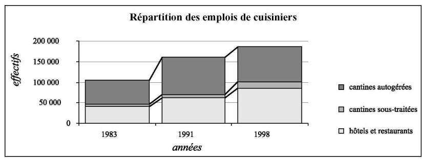 Le cuisinier nostalgique chapitre ii restauration et for Emploi cuisinier