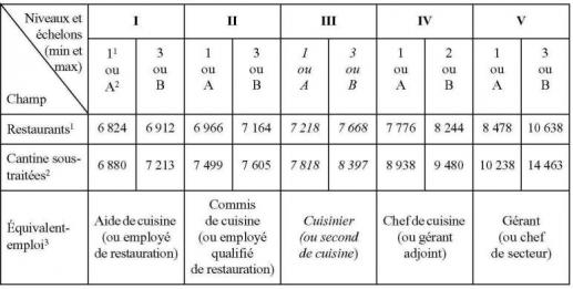 Le cuisinier nostalgique chapitre ii restauration et - Grille de classification des salaires ...