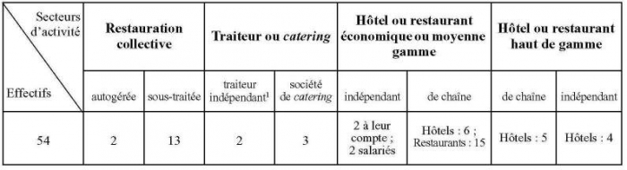 Le cuisinier nostalgique chapitre iv construction for Diplome restauration collective