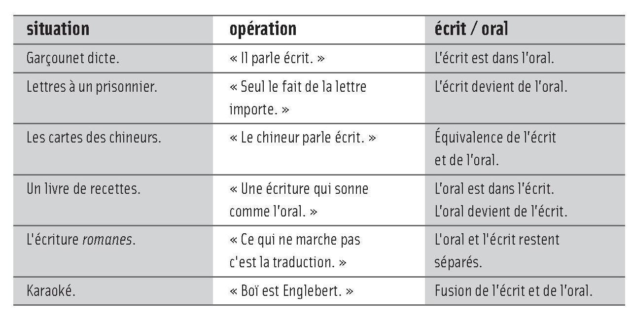 formation etre synthetique a l'ecrit et a l'oral