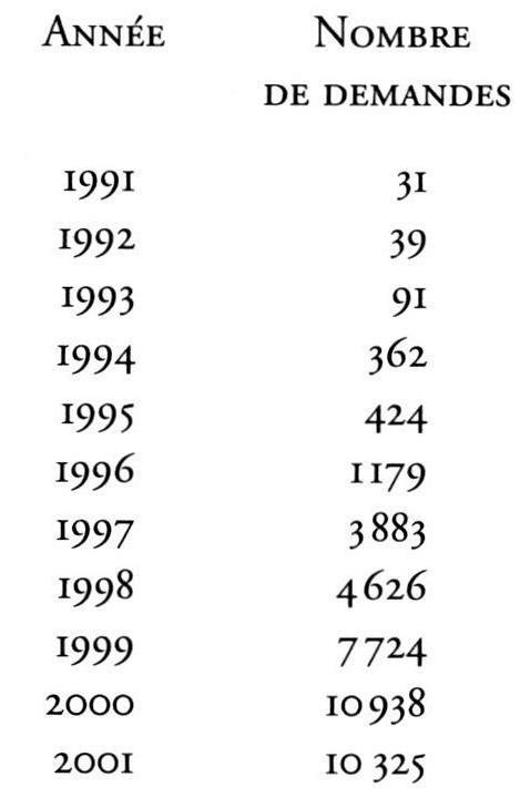 TABLEAU 1 DEMANDES DASILE EN IRLANDE 1991 2002