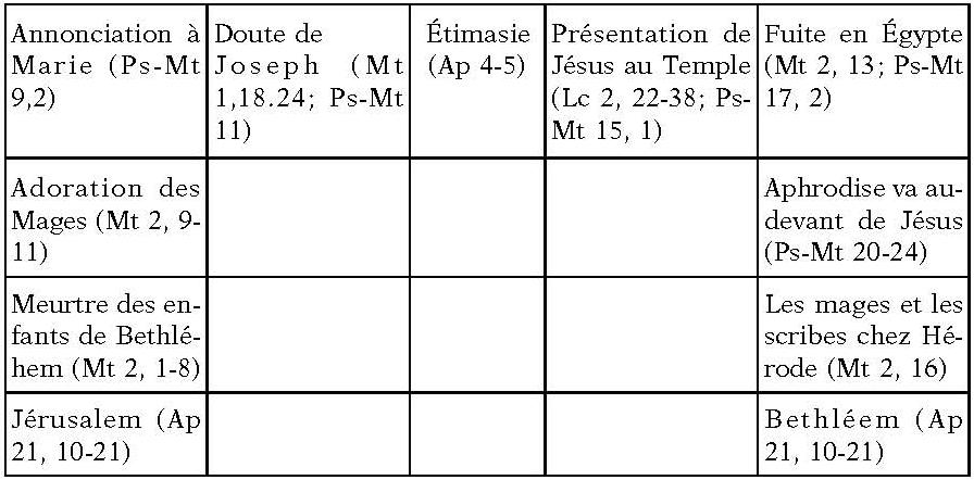 evangile apocryphe de marie pdf