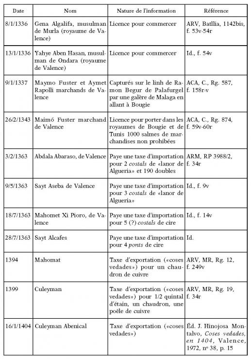 poursuite la douane à tunis