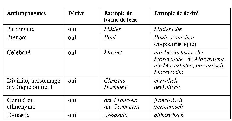 Regards Croises Sur Les Mots Non Simples Les Derives De Noms Propres En Allemand Moderne Une Approche Traductionnelle Ens Editions