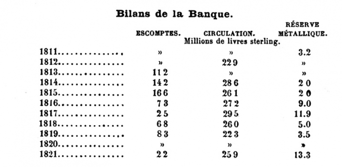 Rencontres Banque d'Angleterre notes