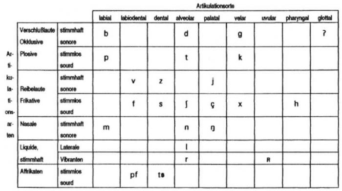 Linguistique Pour Germanistes 2 Phonetique Et Phonologie Ens Editions