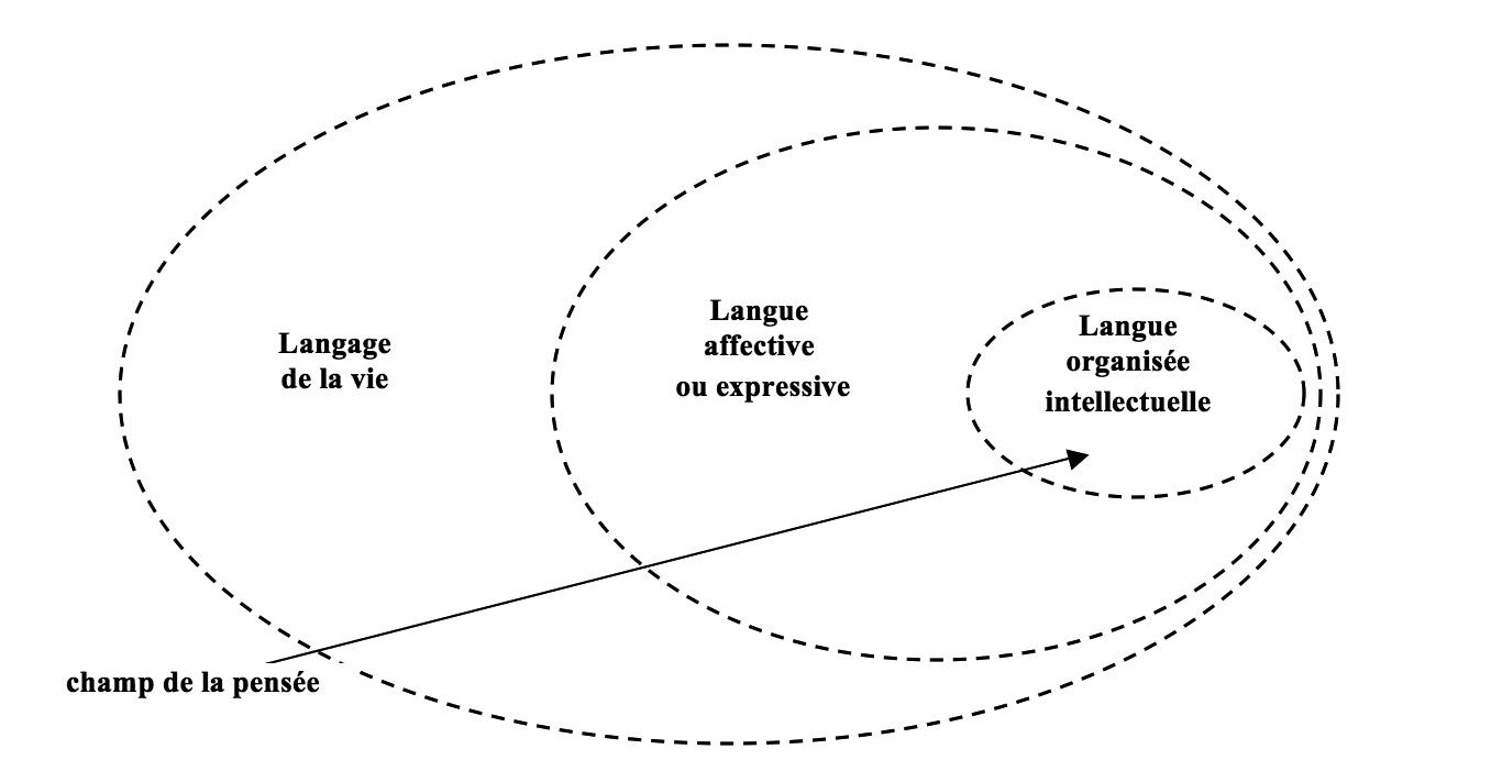 f8c5899bbc Entre expression et expressivité : l'école linguistique de Genève de ...