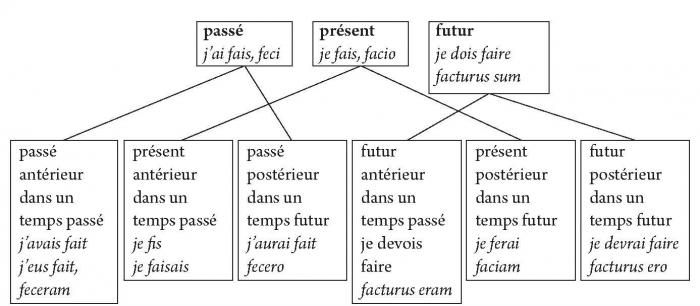 Histoire Des Theories Du Temps Dans Les Grammaires Francaises Le Temps Des Grands Modeles Ens Editions