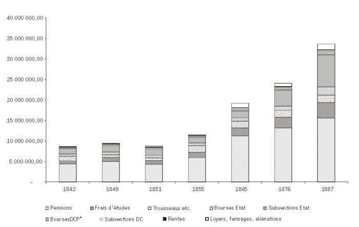 Français différences de datation américaine