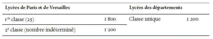 La Construction De L Enseignement Secondaire 1802 1914 L Equation Demographique Et Financiere Des Etablissements Ens Editions
