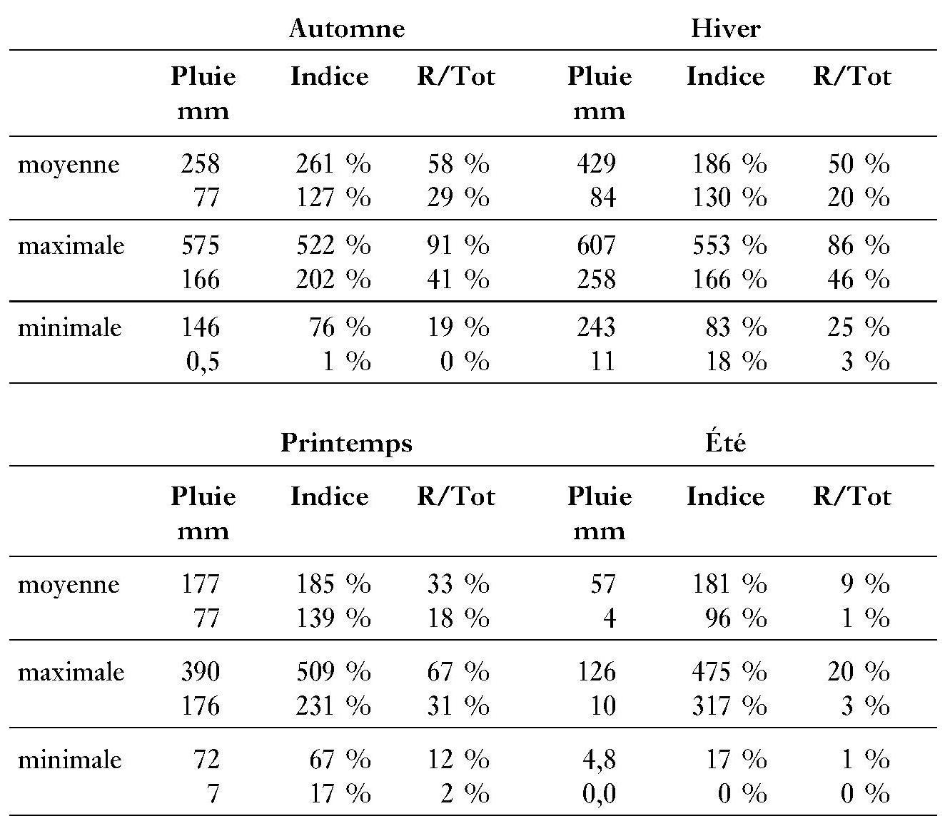 Statistique pluviométrie tunisie