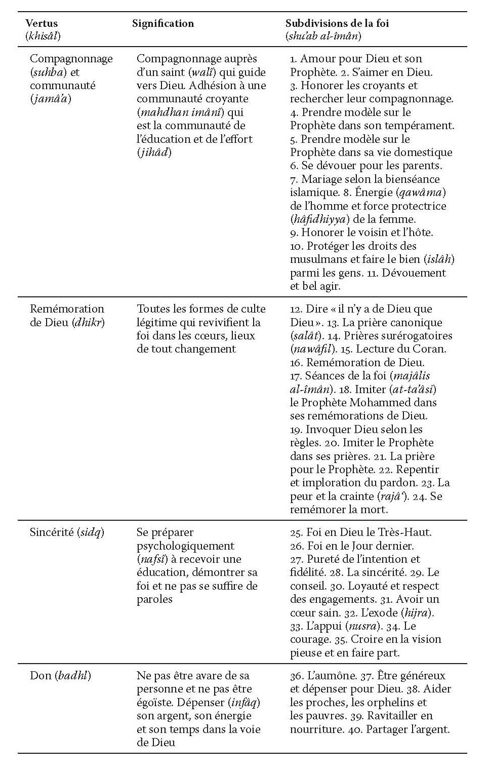 Le Cheikh Et Le Calife 3 Mystique Soufie Et Communaute