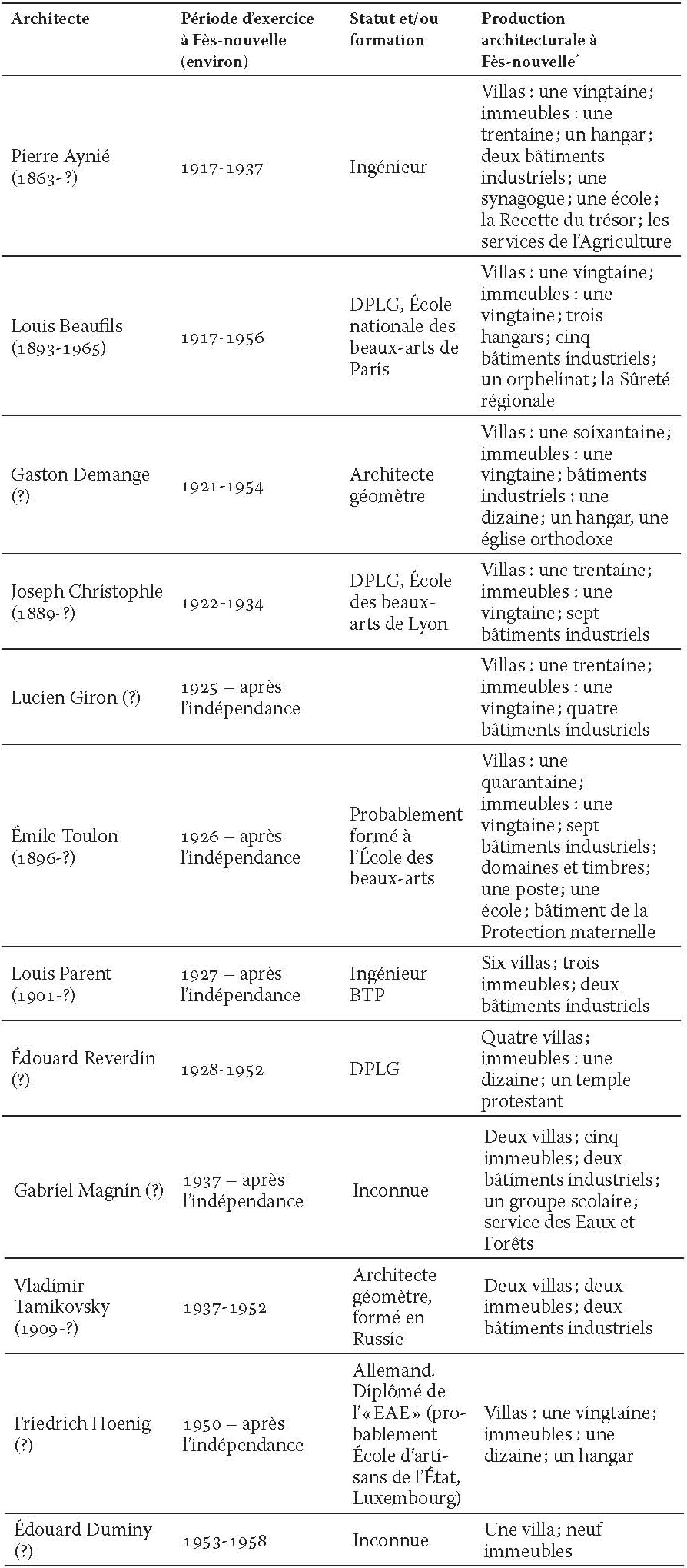 Liste Ordre Des Architectes fès, la fabrication d'une ville nouvelle (1912-1956) - v