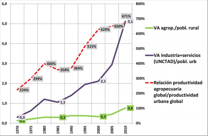 Lidiar con la congestión urbana y sus consecuencias