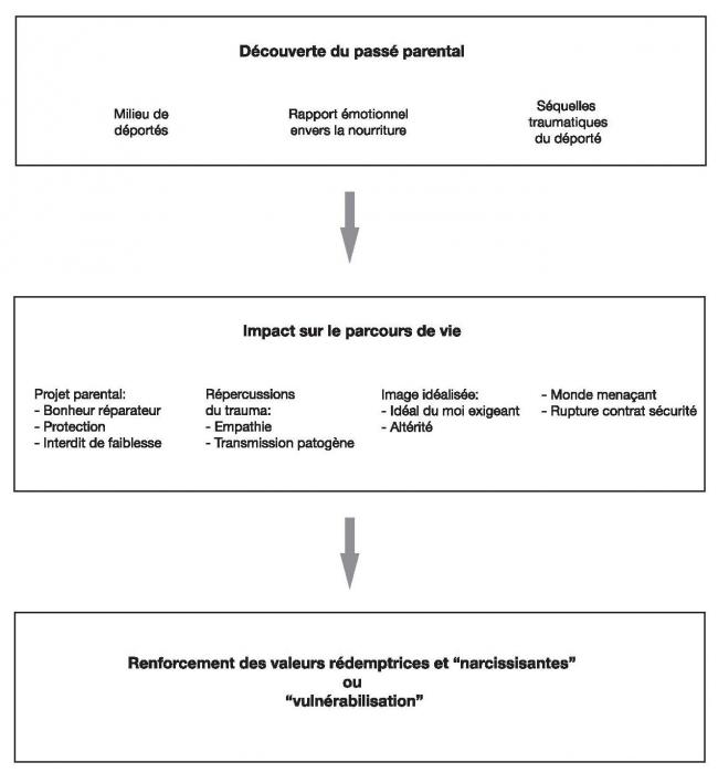 relations de datation de SSPT dynamophilie sites de rencontre