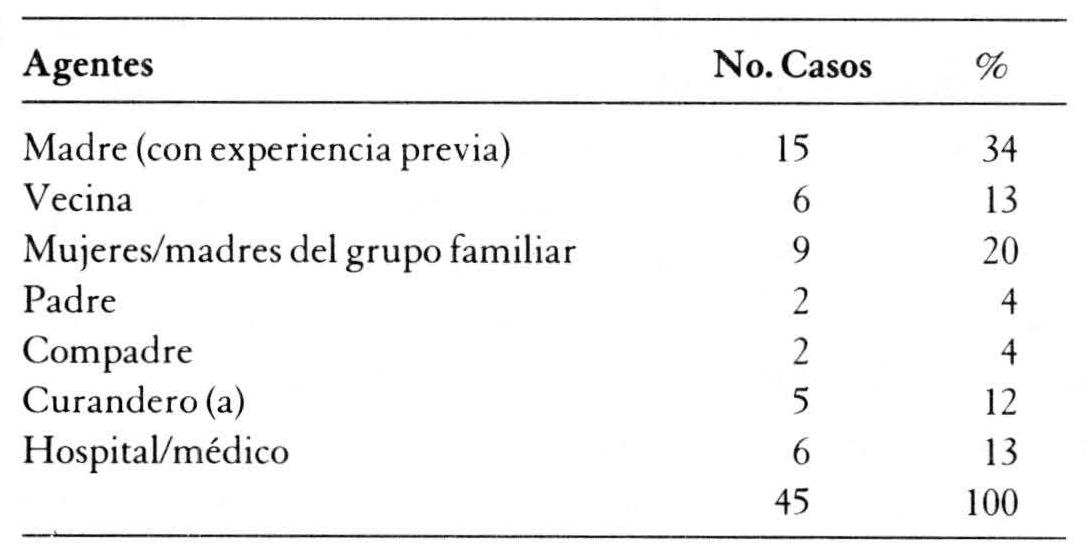 Mujeres de los Andes - Cuerpo y enfermedad en las representaciones ...