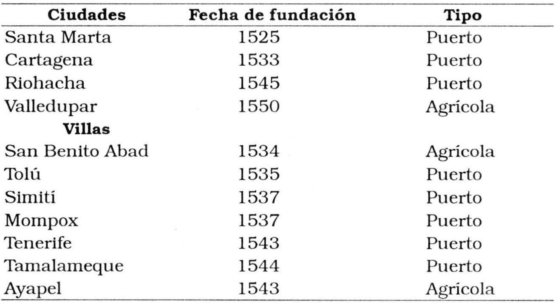 Ciudad y territorio - El poblamiento durante la colonia - Institut ...