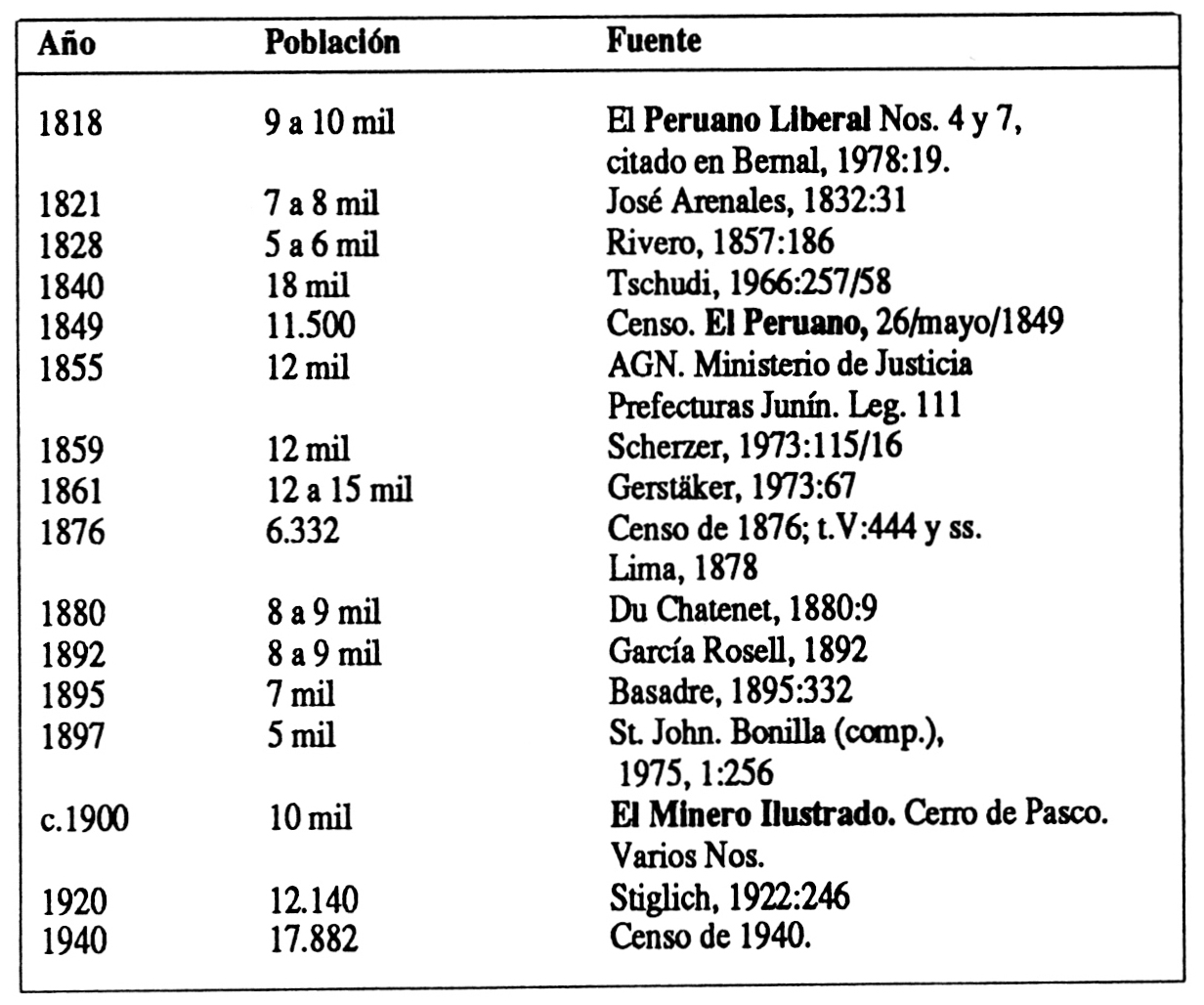 Ciudades de los Andes - Indios y blancos en la ciudad minera: Cerro ...