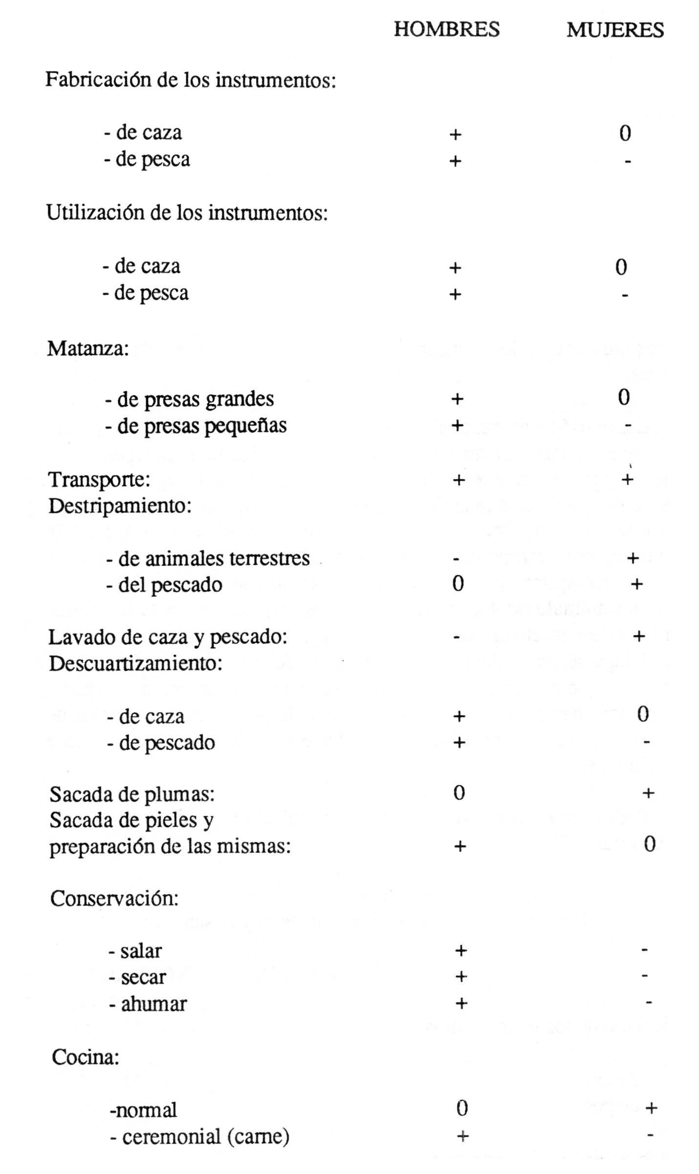El temblor y la luna. Tomo II - Capitulo 7. La organización del ...