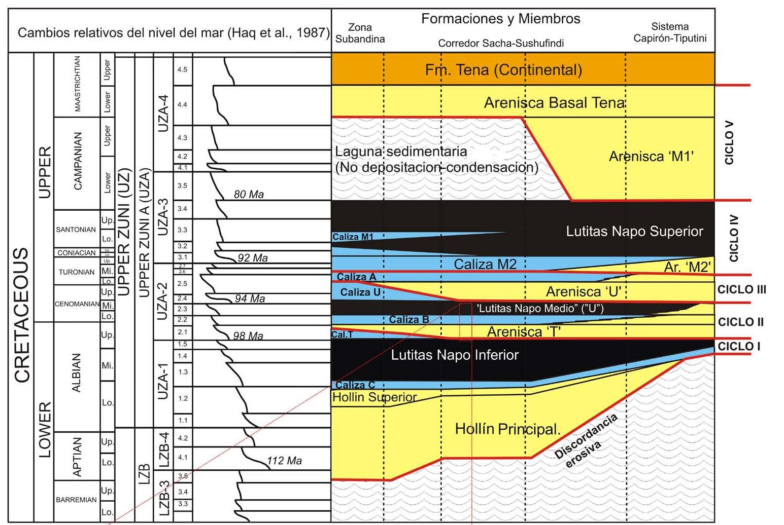 La Cuenca Oriente Geología Y Petróleo Estratigrafía