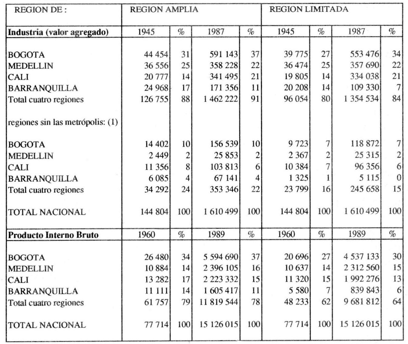 Bogotá: nacimiento de una metrópoli - Capítulo 3. Las bases ...
