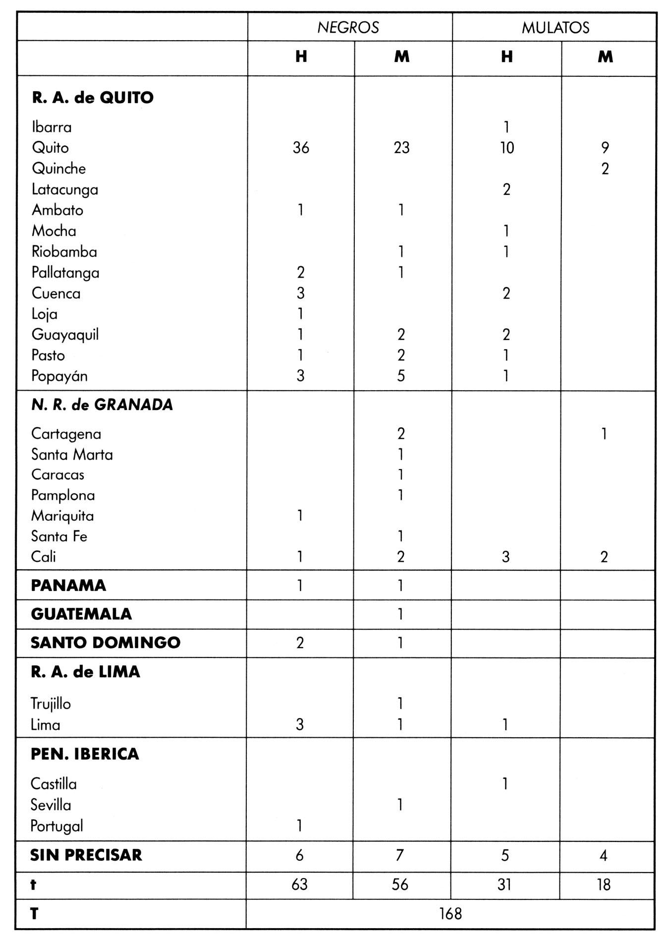 El negro en la Real Audiencia de Quito (Ecuador) - Capítulo 4. Los ...