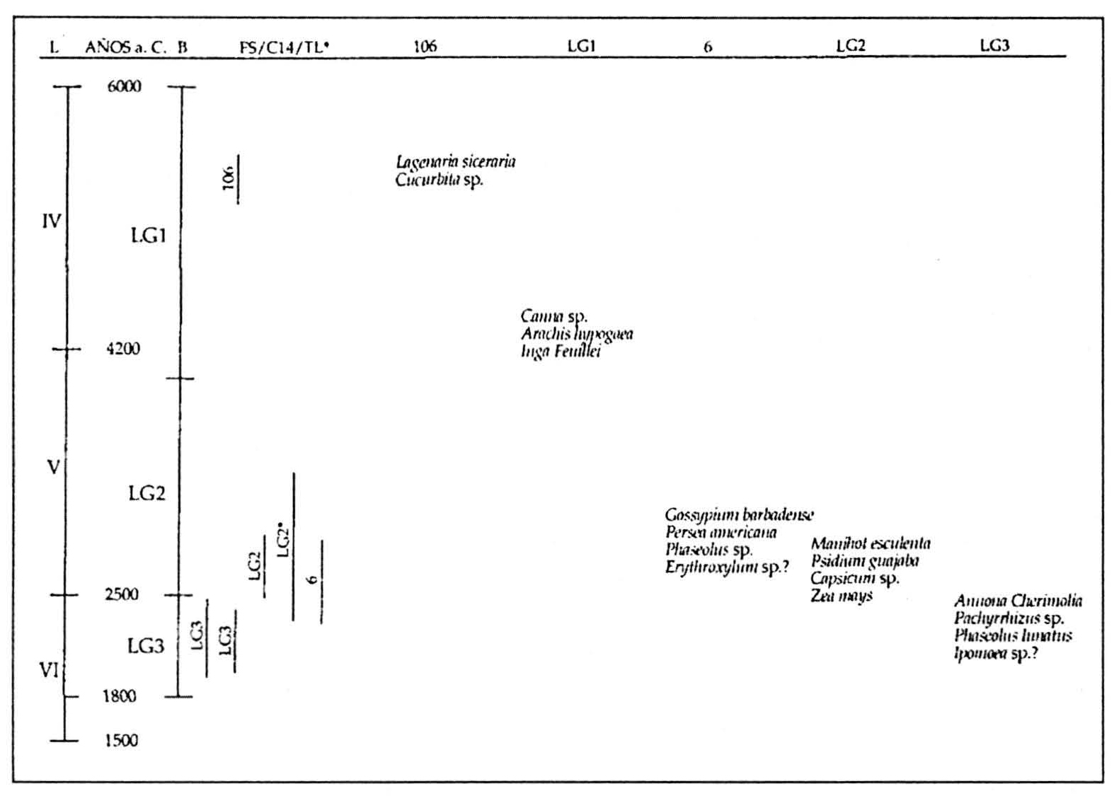 Arqueología y vida: Duccio Bonavia - De la caza-recolección a la ...
