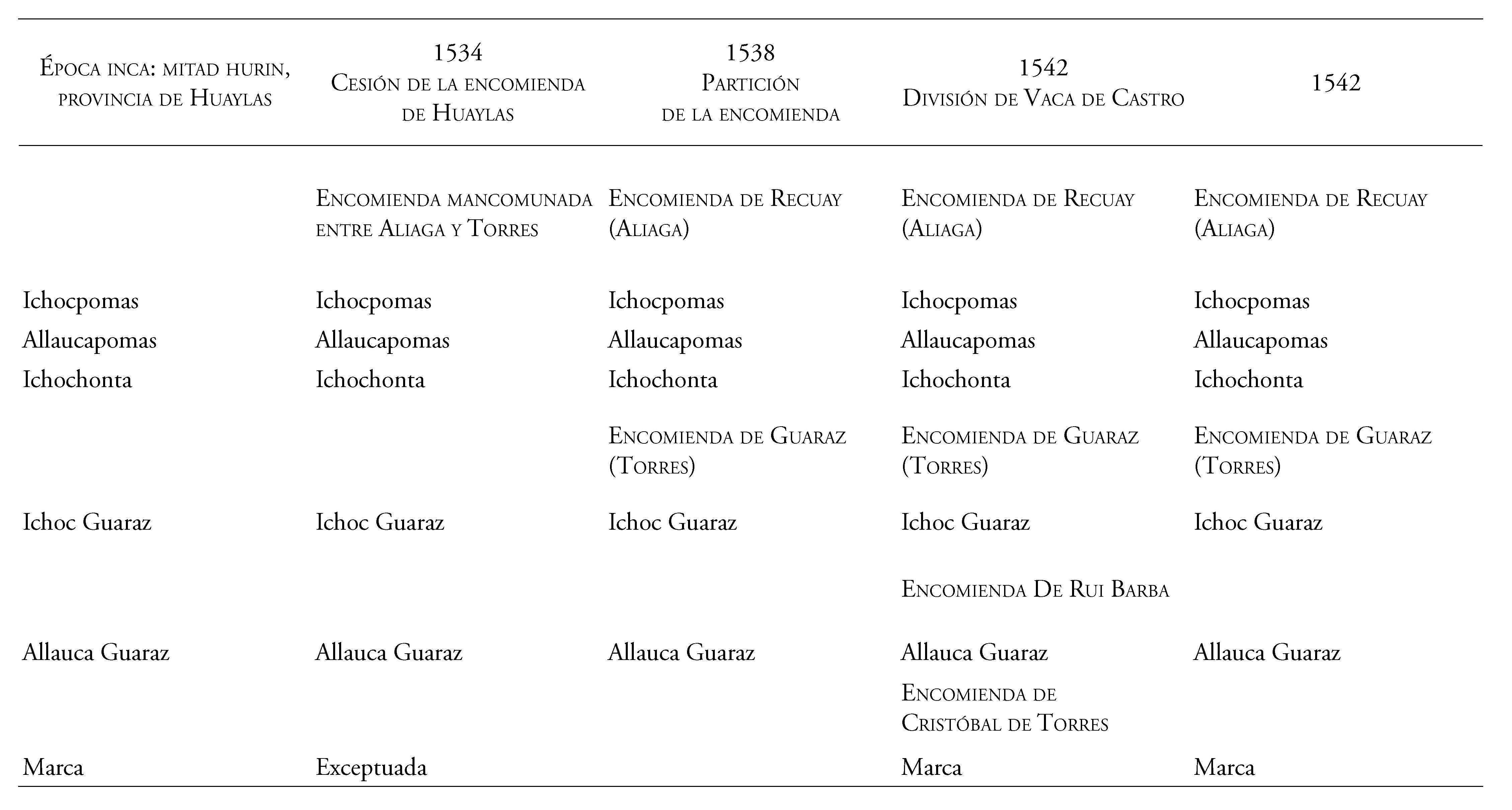 La conquista negociada - Capítulo 2. Las guarangas y las encomiendas ...