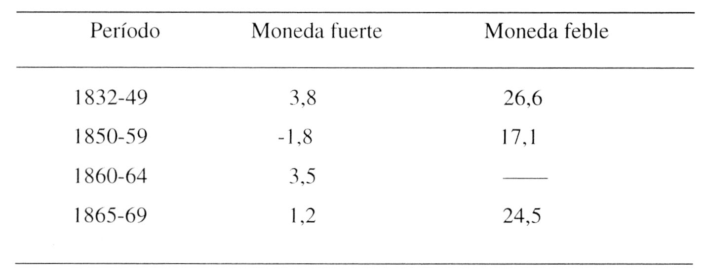 El siglo XIX: Bolivia y América latina - Efectos económicos de la ...